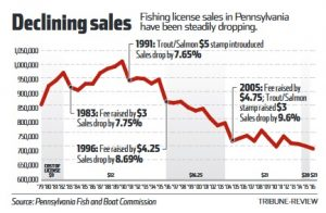 Pennsylvania considers raising cost of fishing licenses for How much is a fishing license in pa