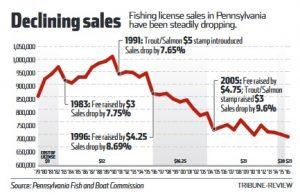 Pennsylvania considers raising cost of fishing licenses for Cost of fishing license
