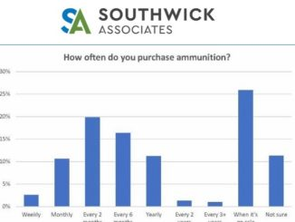 Based on public reports filed by manufacturers, demand for ammunition has been in decline. Several possibilities have been cited as driving this trend, including a firearm-friendly White House and U.S. Senate which has reduced